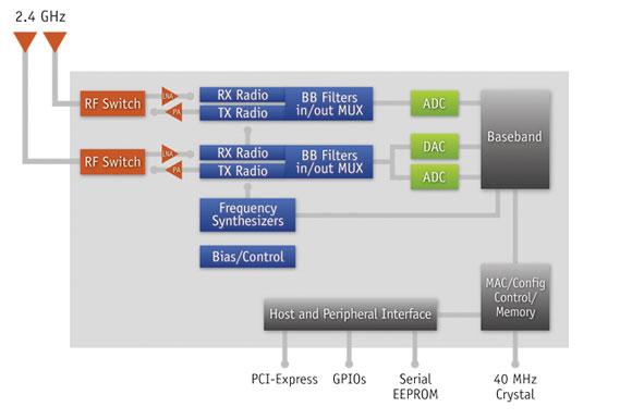 network-card-scheme