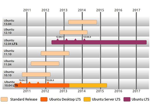 Očekivani datumi izlaska novih verzija Ubuntu Linuxa