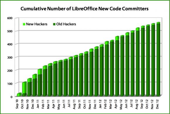 LibreOffice 2012. - povećanje broja programera