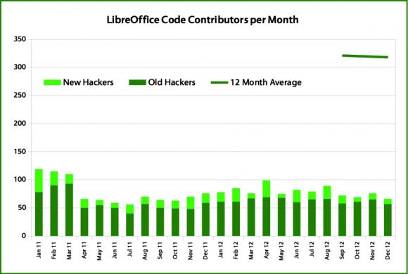 LibreOffice 2012. - mjesečni doprinos suradnika