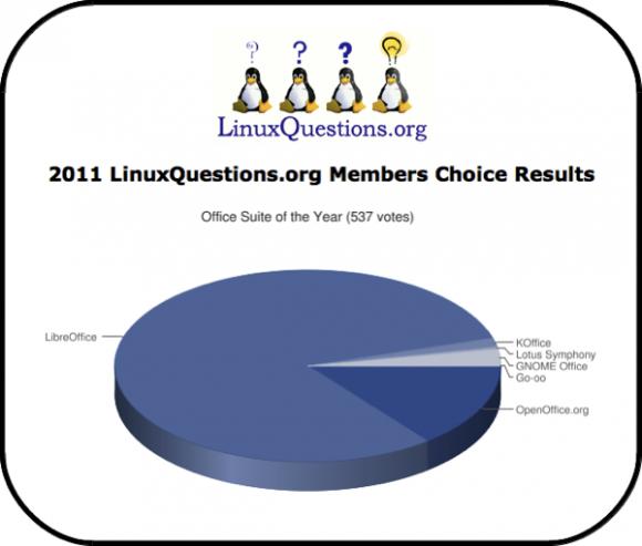 LibreOffice 2012. - uredski paket godine po izboru LinuxQuestions.org