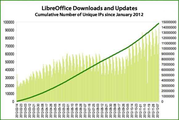 LibreOffice 2012. - preuzimanja i nadogradnje