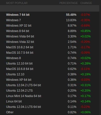 Rezultati Steamovog istraživanja za prethodni mjesec