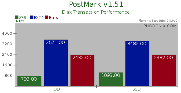 PostMark benchmark