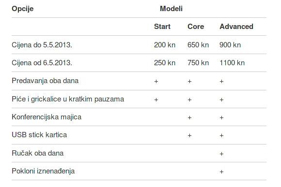 DORS/CLUC 2013 - opcije/modeli