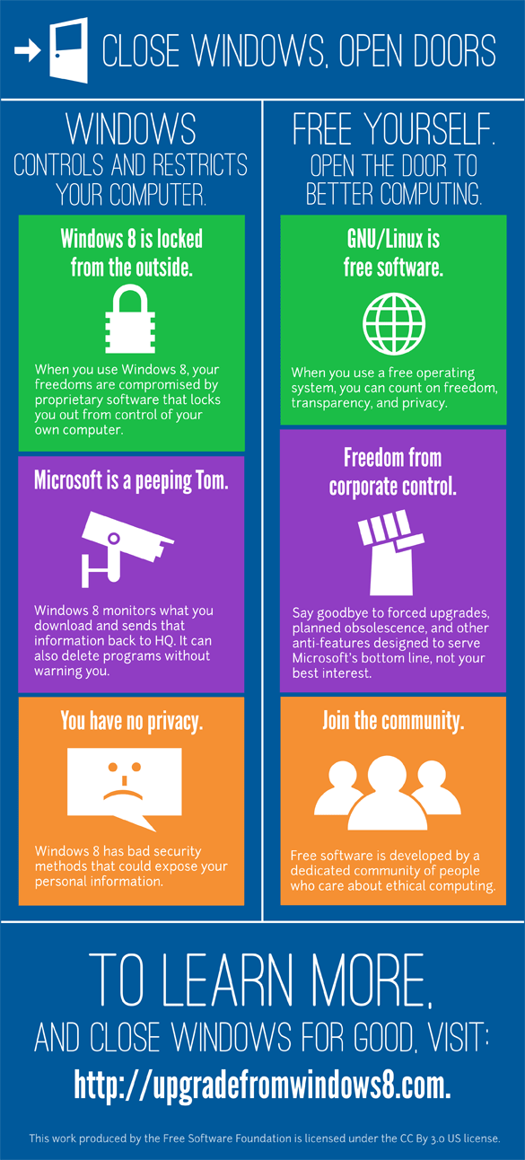 FSF-ova infografika o MS Windows 8 OS-u