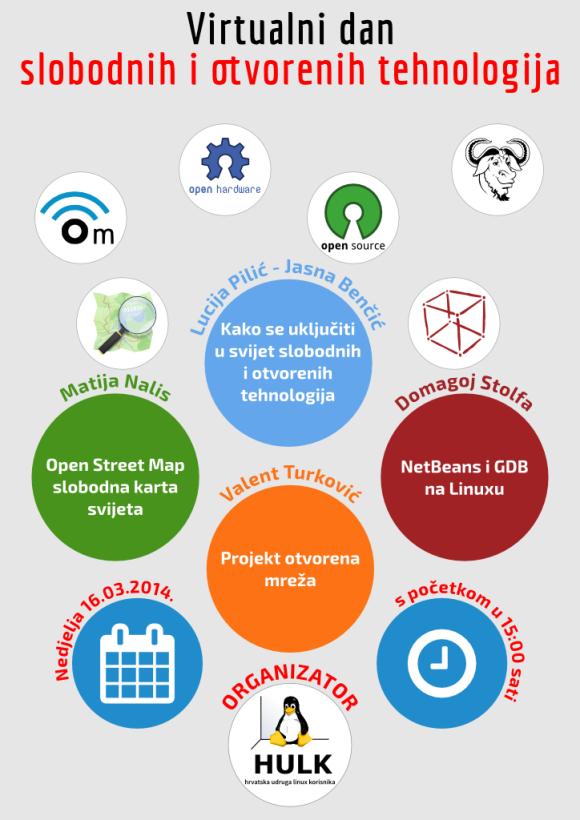 Virtualni dan otvorenih i slobodnih tehnologija