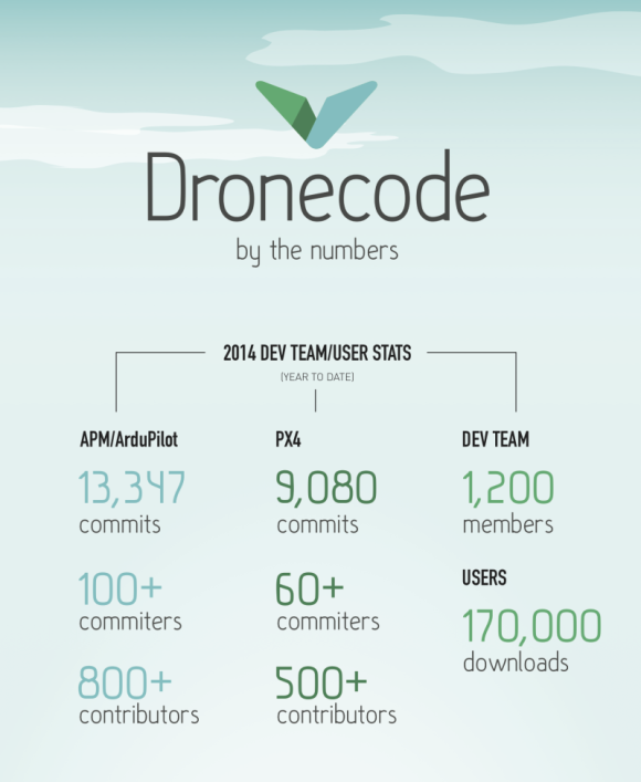 Izvor: https://www.dronecode.org/about/infographic