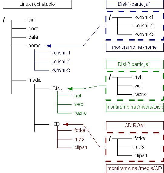 Montiranje raznih diskovnih particija na Linux root stablo Izvor: wiki.open.hr