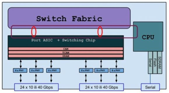 switch-asic-10gplus