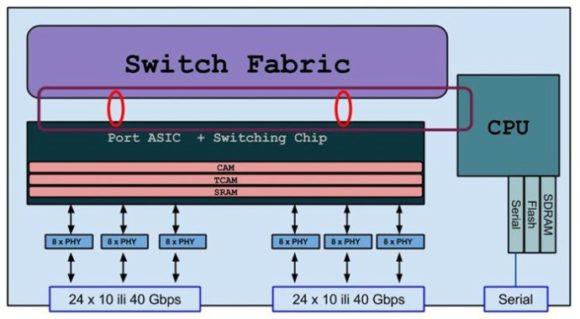 switch-asic-10gplus